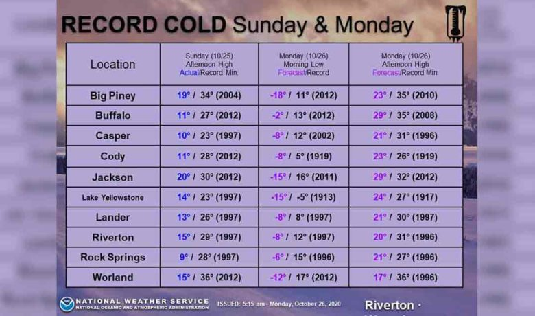 Record Lows Anticipated in Sweetwater County Today